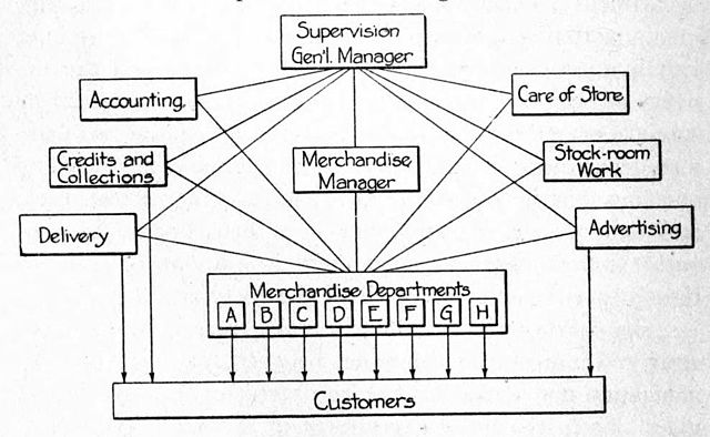 Organizational Chart Creator: Chart showing Internal Organization of Department Store 1915 ,Chart