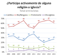 Chile practica religion 2005-2015.png