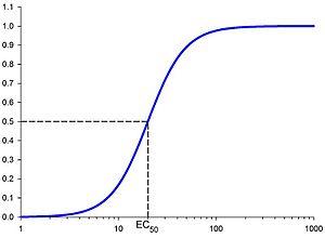 EC50 — Википедия