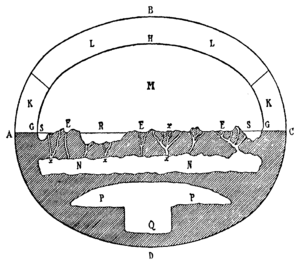 https://upload.wikimedia.org/wikipedia/commons/thumb/0/0f/Cosmography_of_Old_Testament_%28Schiaparelli%29.png/300px-Cosmography_of_Old_Testament_%28Schiaparelli%29.png