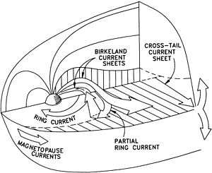 Magnetosphere particle motion - Schematic view of the different current systems which shape the Earth's magnetosphere