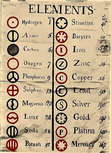 Перечень химических знаков отдельных элементов и их атомных весов, составленный Джоном Дальтоном в 1808 году. Некоторые из символов, использовавшихся в ту пору для обозначения химических элементов, восходят к эпохе алхимии. Данный перечень нельзя рассматривать как «Периодическую таблицу», поскольку он не содержит повторяющихся (периодических) групп элементов. Некоторые из веществ не являются химическими элементами, например, известь (поз.8 слева). Дальтон рассчитал атомный вес каждого вещества по отношению к водороду, как самому лёгкому, закончив свой список ртутью, которой ошибочно был присвоен атомный вес больше, чем у свинца (поз.6 справа)