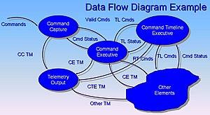 English: Data Flow Diagram Example