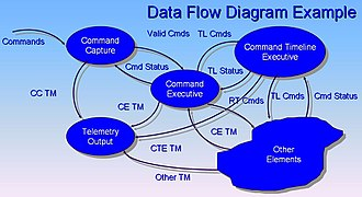 Data flow diagram - Image: Data Flow Diagram Example