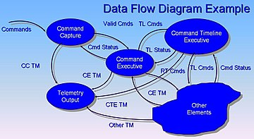 data flow diagram   wikipediadata flow diagram