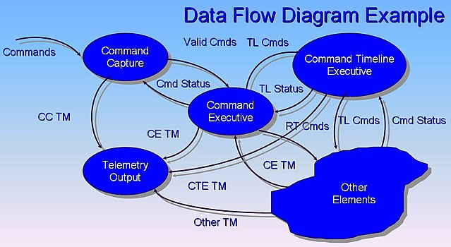 System Process Flow Chart: Data Flow Diagram Example.jpg - Wikimedia Commons,Chart