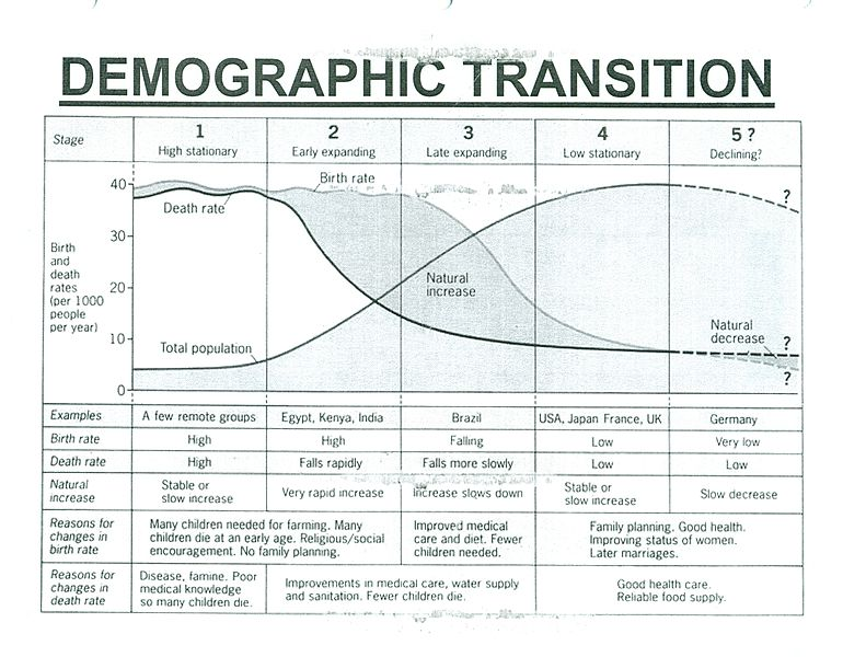 File:Demographic Transition010.jpg
