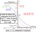 Diagramme de Bode d'un deuxième ordre du type uL aux bornes d'un R L C série - courbe de phase.png