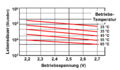 Doppelschichtkondensatoren-Lebensdauer.png