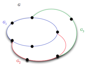 Robbins' theorem - An ear decomposition of a bridgeless graph. Orienting each ear as a directed path or a directed cycle makes the whole graph strongly connected.