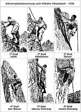 Alpine Kletterschwierigkeiten nach WELZENBACH (1926)