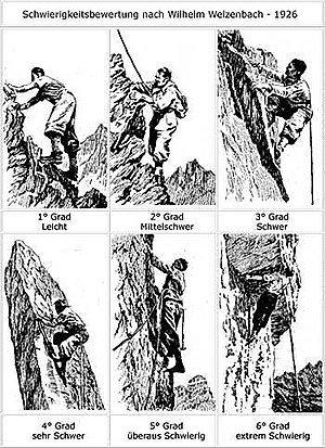 Grade (climbing) - The Welzenbach scale as depicted in 1926