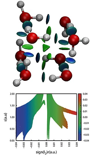 Non-covalent interactions index - NCI representation in 3D and 2D of a eight water molecules cluster