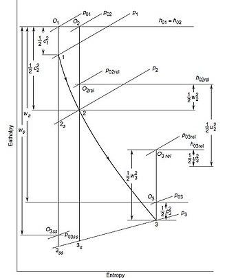 Radial turbine - Enthalpy-entropy diagram for flow through an IFR turbine stage