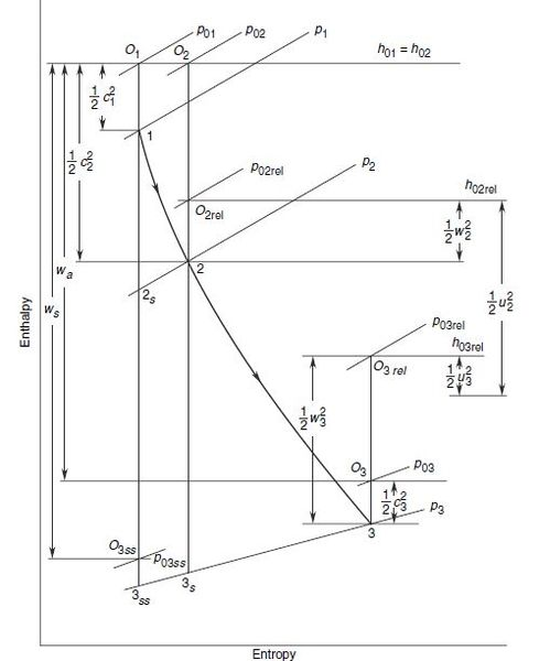 Description Enthalpy-entropy diagram for flow through an IFR turbine ...