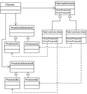 Abstract factory wikipdia a enciclopdia livre diagrama umleditar editar cdigo fonte ccuart Choice Image