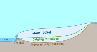 Tröskelfjord