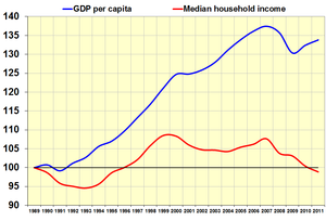 Standard of living in the United States - The growth in total US GDP vs median US household income.