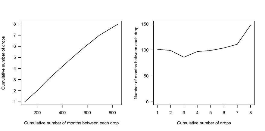 Plots showing cumulative number of months between each drop and the cumulative number of drops (left) and the number of months between each drop with increasing cumulative number of drops (right)