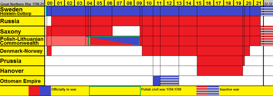 Timeline of each main participator in the war Great Northern War Timeline.png