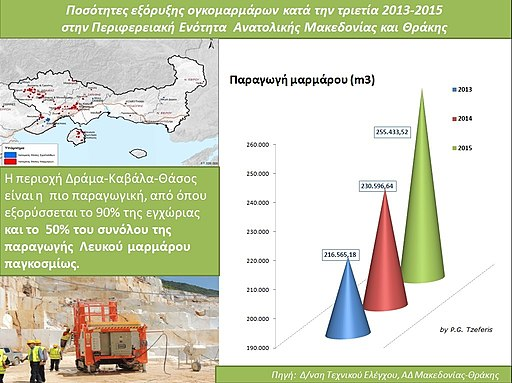 Greek marble production 2013-2015
