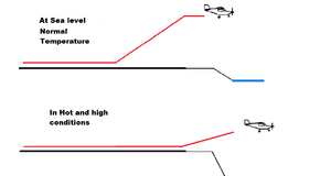 Hot and high - Image: Hot and high takeoff