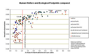 ecological footprint wikipedia. Black Bedroom Furniture Sets. Home Design Ideas