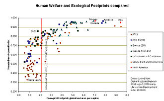 Human Development Index - HDI vs. ecological footprint