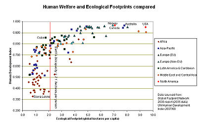 Human welfare and ecological footprint