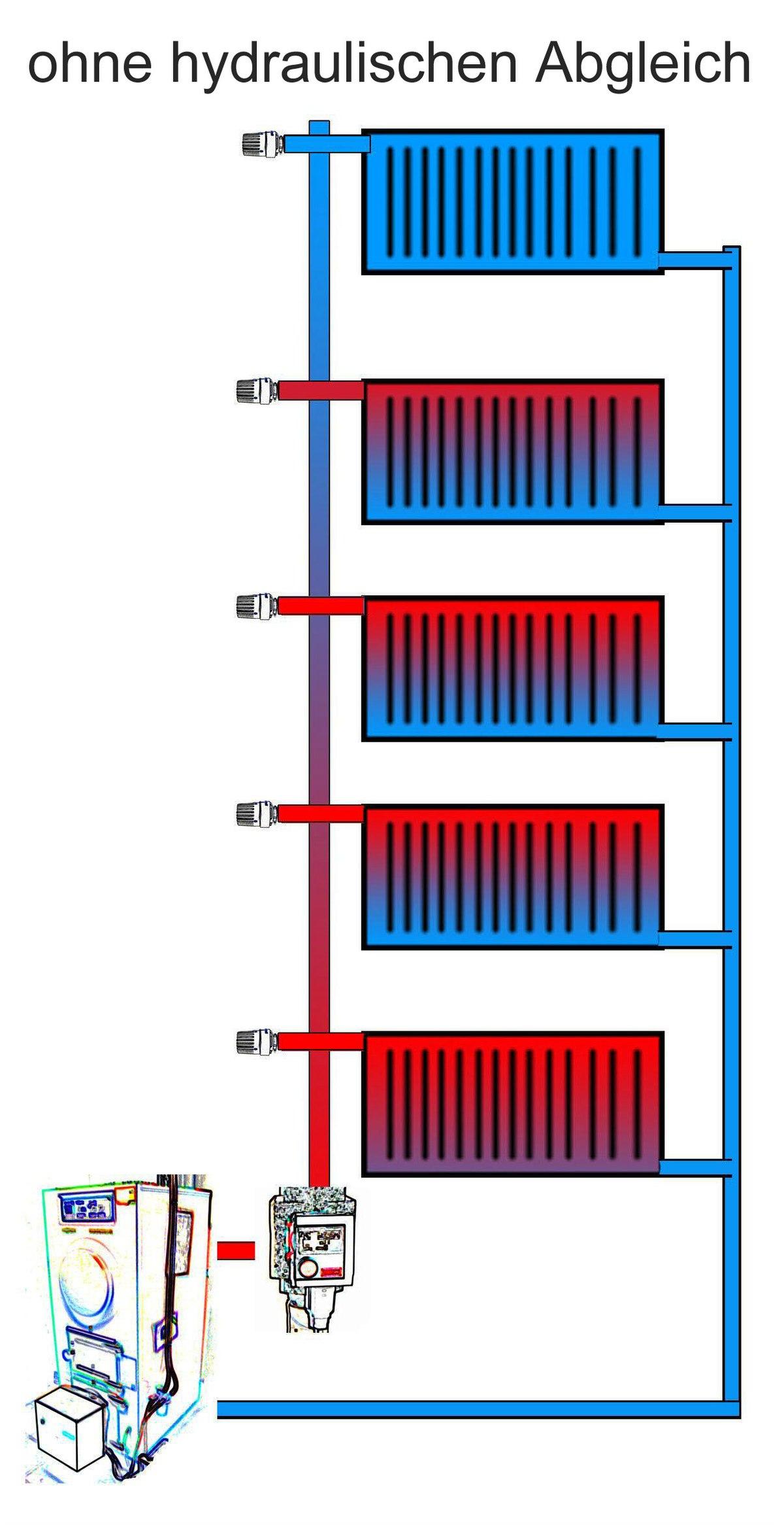 Hydraulischer abgleich wikipedia - Quadratmeter berechnen zimmer ...