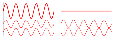 Interference of two waves.svg