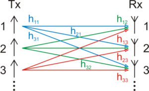 MIMO - MIMO channel model