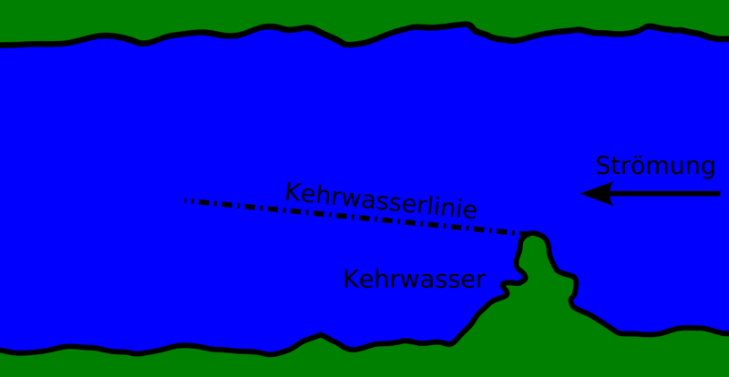File:Kehrwasser.png