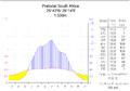Klimadiagramm Pretoria.png
