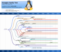 Knoppix family tree 11-06.png