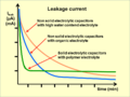 Leakage current curves.png