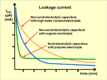 Electrolytic Capacitor Wikipedia