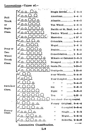 Whyte notation - Image: Locomotive classification Colvin 1906 300dpi
