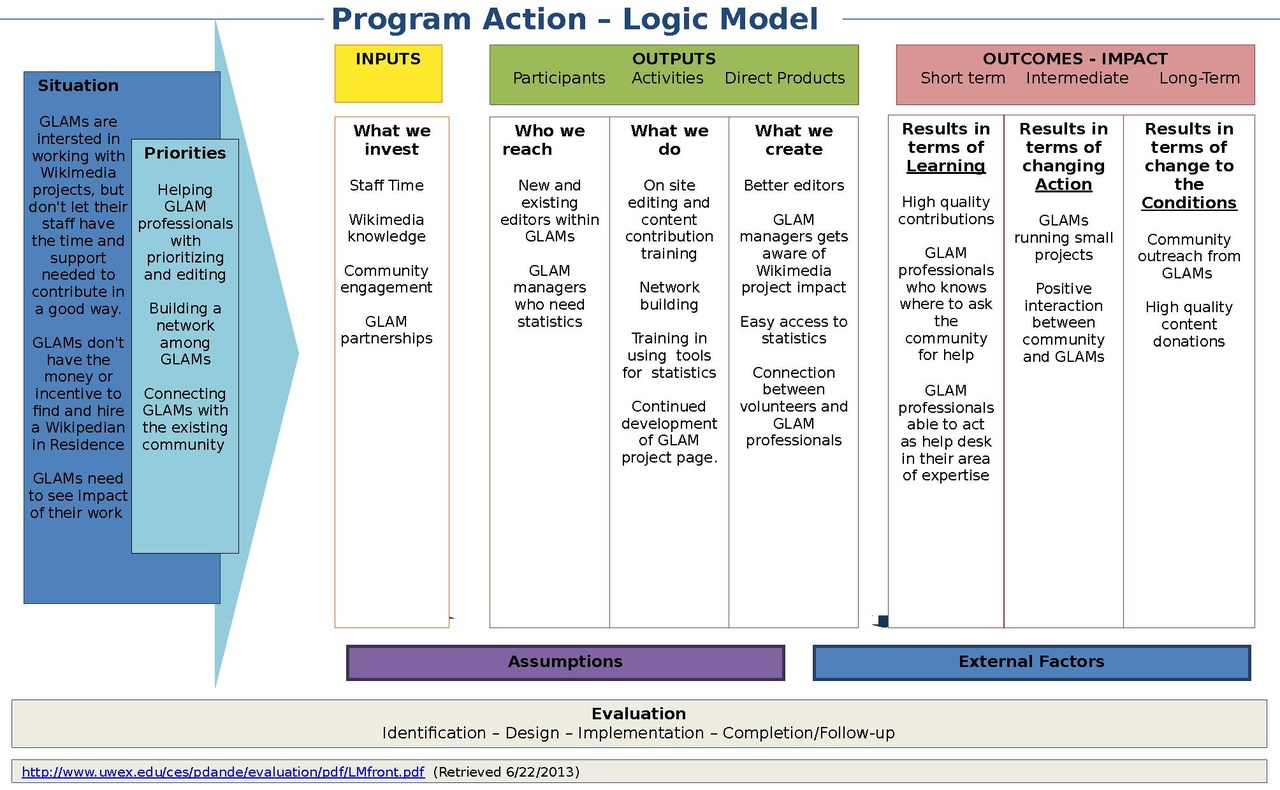 File Logic Model Template Rotating Office Pdf Wikimedia
