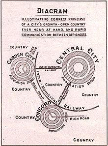 Urban planning - Wikipedia, the free encyclopedia