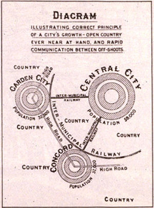 "Urban design - Ebenezer Howard's influential 1902 diagram, illustrating urban growth through garden city ""off-shoots"""