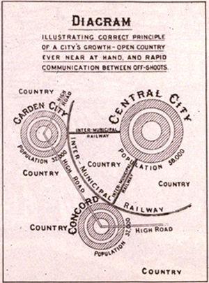 "Urban design - Ebenezer Howard's influential 1902 diagram, illustrating urban growth through garden city ""off-shoots"""