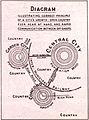 Lorategi-hiriaren diagrama 1902.jpg