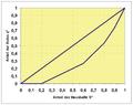 Lorenz-Curve.png
