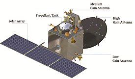 Mars Orbiter Mission Spacecraft.jpg