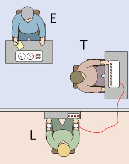 The experimenter (E) orders the teacher (T), the subject of the experiment, to give what the latter believes are painful electric shocks to a learner (L), who is actually an actor and confederate. The subject believes that for each wrong answer, the learner was receiving actual electric shocks, though in reality there were no such punishments. Being separated from the subject, the confederate set up a tape recorder integrated with the electro-shock generator, which played pre-recorded sounds for each shock level etc. Milgram Experiment v2.png