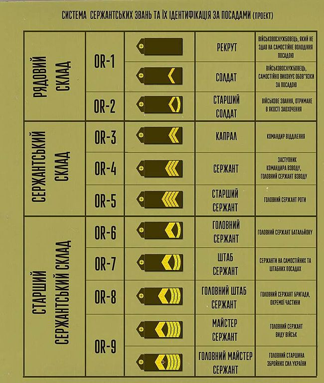 Military ranks code of Ukraine 2016 (draft).jpg