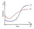 Moduli vs Time cuirng reaction - 2019-07-03 - TB.png