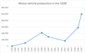 Motor vehicle production in the USSR 1929-1950.png