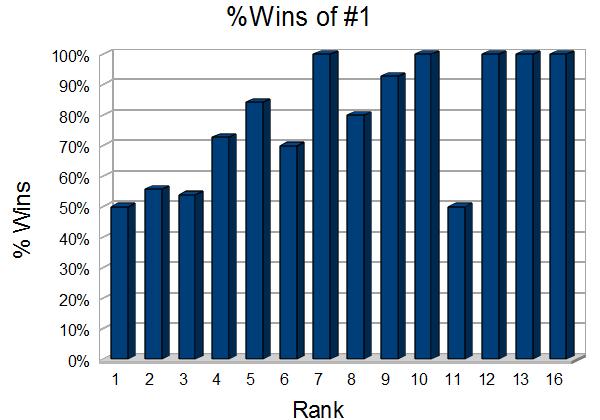 NCAA Wins Rank 1